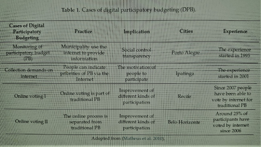 Table 1. Cases of digital participatory budgeting (DPB).