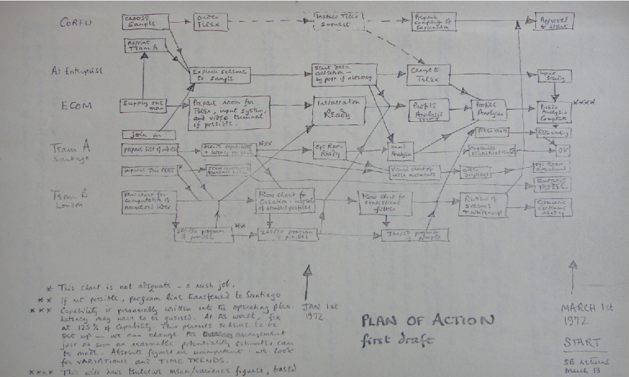 Figure 1: Cyberstride Plan of Action, November 1971-March 1972